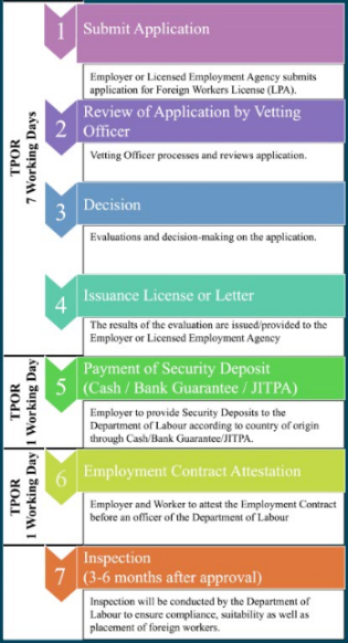 Department of Labour, Ministry of Home Affairs - Services - LPA