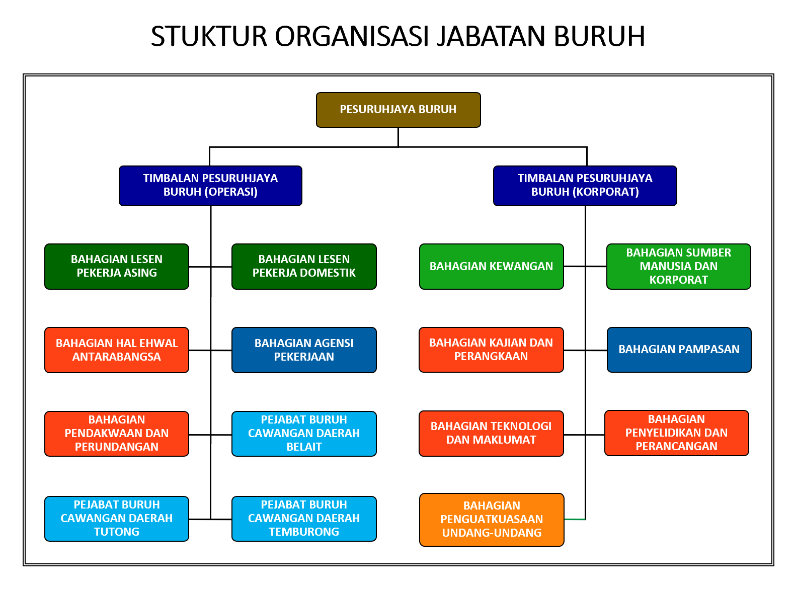 Structure_Malay_1.PNG
